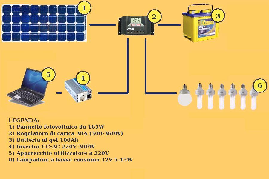 Il mio primo impianto fotovoltaico for Essiccatore solare fai da te